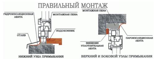 Схема монтажа пластиковых окон