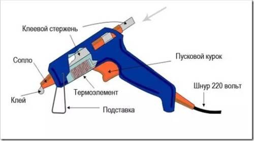 Различные модификации клеевых пистолетов