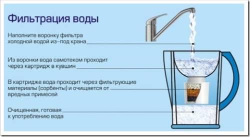 Фильтры-кувшины: компактное решение, которое не уступает в эффективности