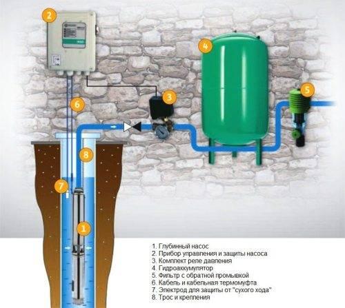 Характеристики насосной станции гидрофор для водоснабжения дома из колодца или скважины