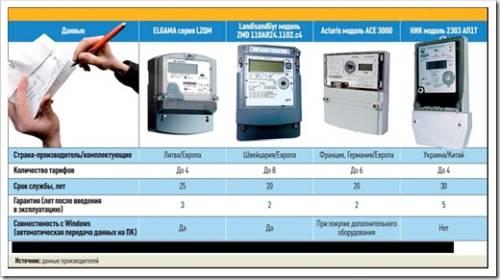 Двухтарифные приборы учета электроэнергии Actaris