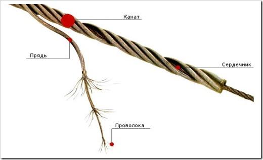 Важные нюансы изготовления тросов и строп